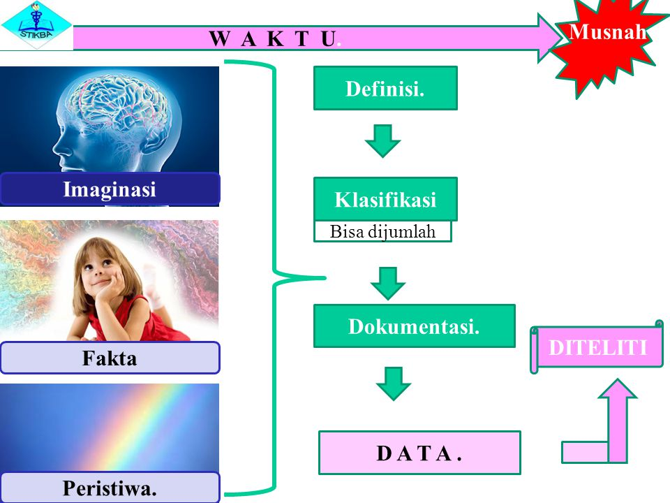 Musnah W A K T U. Definisi. Imaginasi Klasifikasi Dokumentasi.