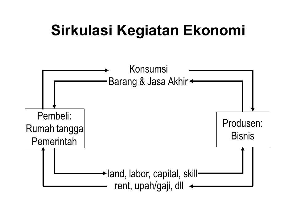 Sirkulasi Kegiatan Ekonomi
