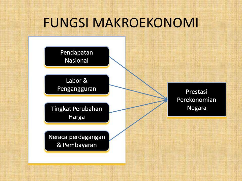 FUNGSI MAKROEKONOMI Pendapatan Nasional Labor & Pengangguran