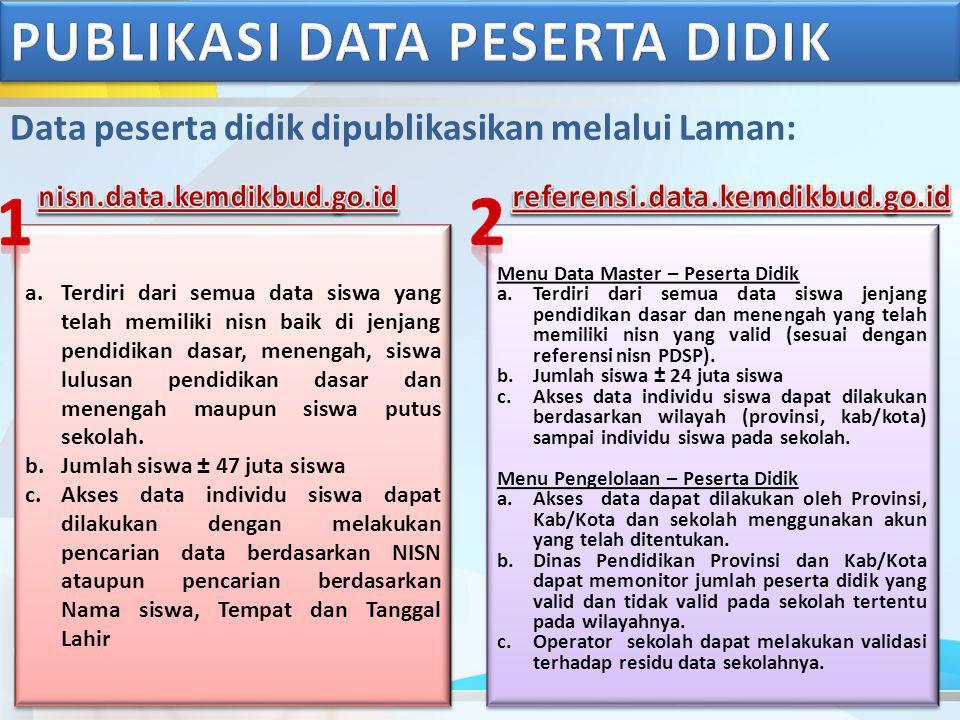 Data peserta didik dipublikasikan melalui Laman: