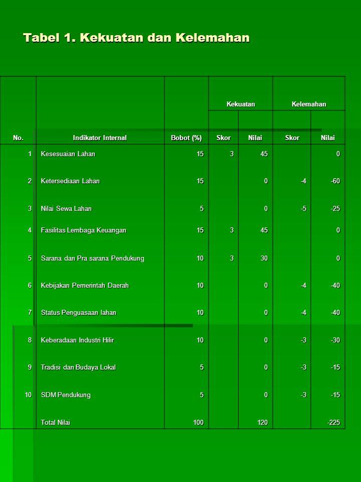 Tabel 1. Kekuatan dan Kelemahan