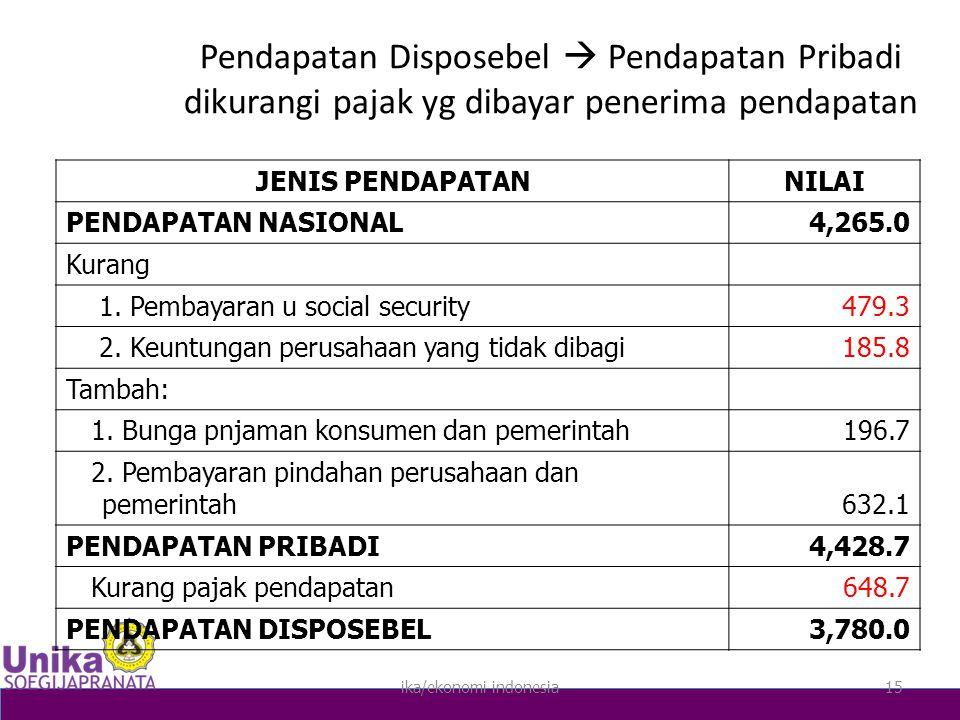 ika/ekonomi indonesia