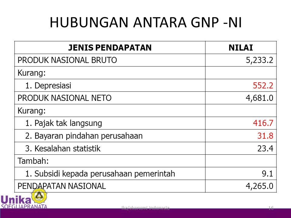 HUBUNGAN ANTARA GNP -NI