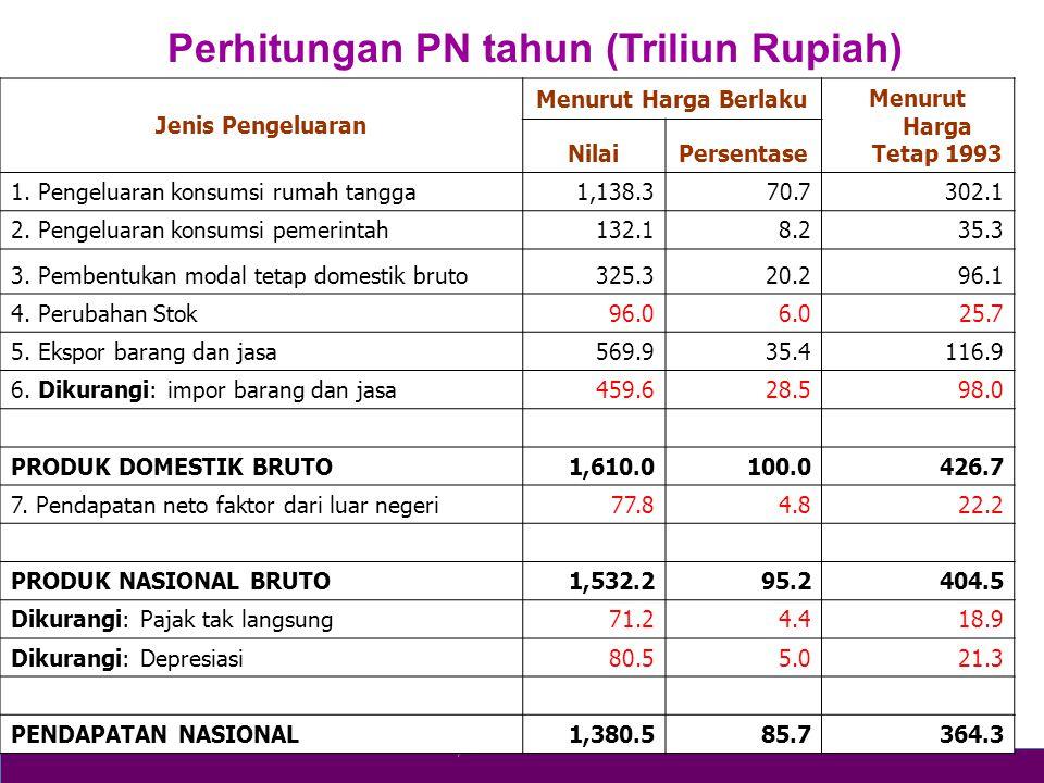 Perhitungan PN tahun (Triliun Rupiah)