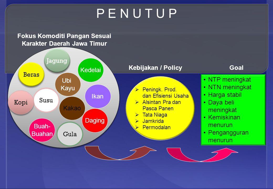 Fokus Komoditi Pangan Sesuai Karakter Daerah Jawa Timur