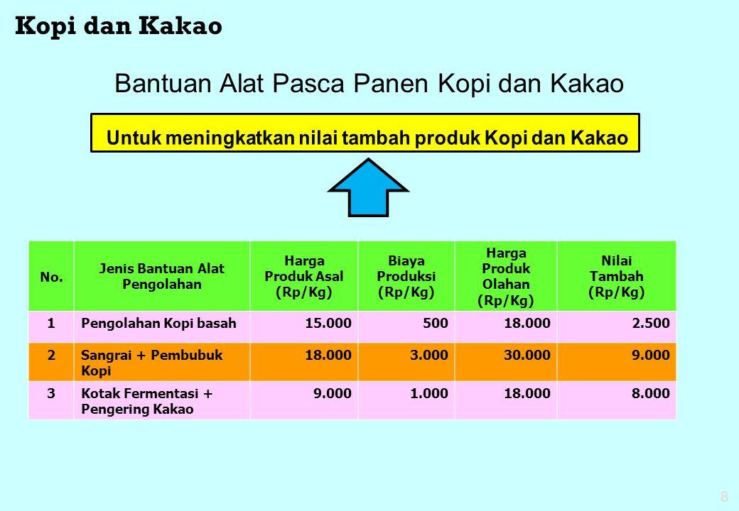 Untuk meningkatkan nilai tambah produk Kopi dan Kakao
