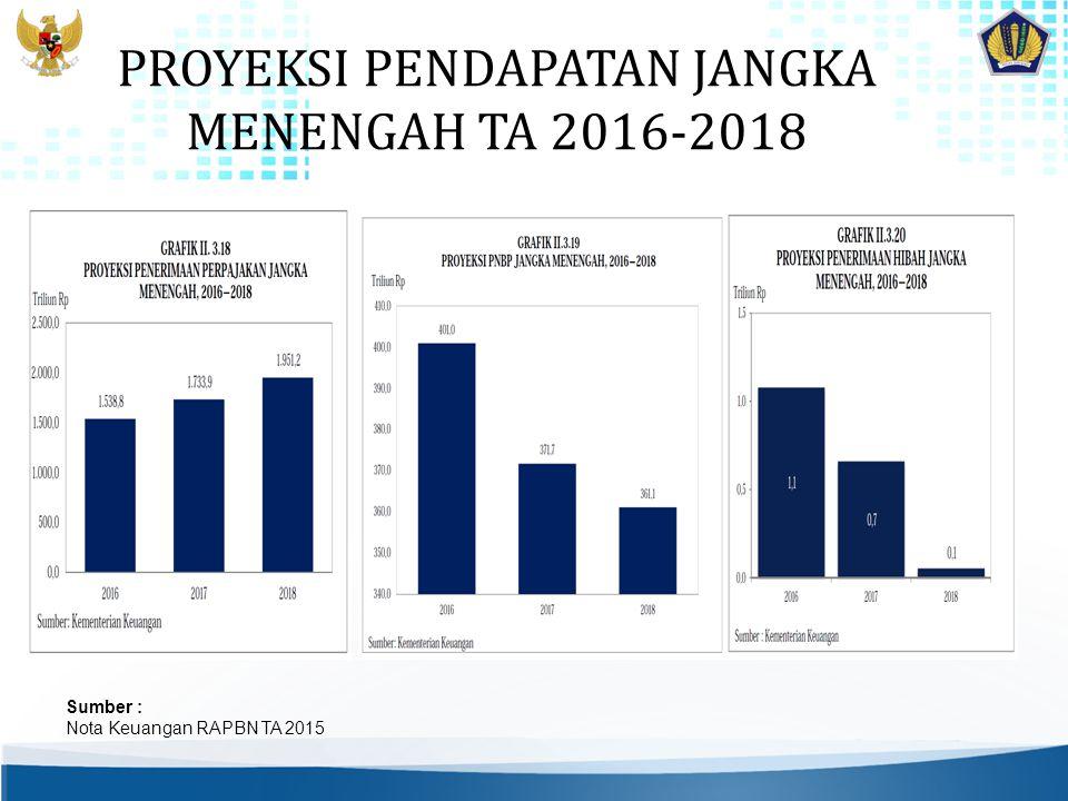 PROYEKSI PENDAPATAN JANGKA MENENGAH TA 2016-2018