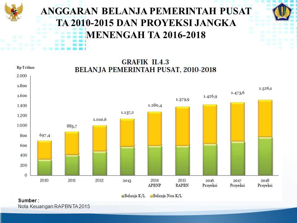 ANGGARAN BELANJA PEMERINTAH PUSAT TA 2010-2015 DAN PROYEKSI JANGKA MENENGAH TA 2016-2018