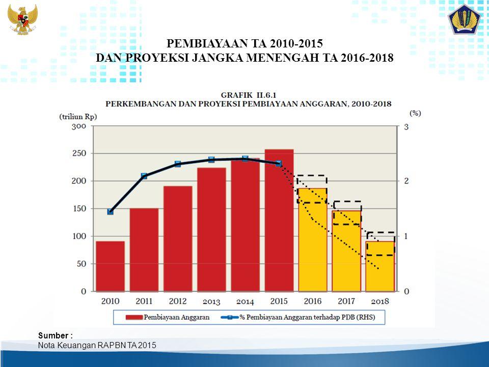 PEMBIAYAAN TA 2010-2015 DAN PROYEKSI JANGKA MENENGAH TA 2016-2018