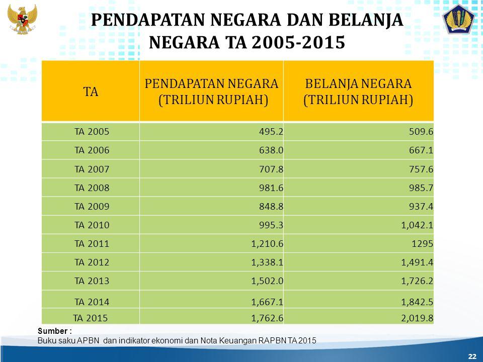 PENDAPATAN NEGARA DAN BELANJA NEGARA TA 2005-2015