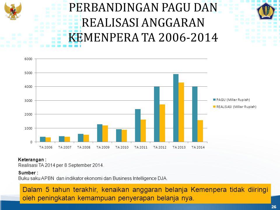 PERBANDINGAN PAGU DAN REALISASI ANGGARAN KEMENPERA TA 2006-2014