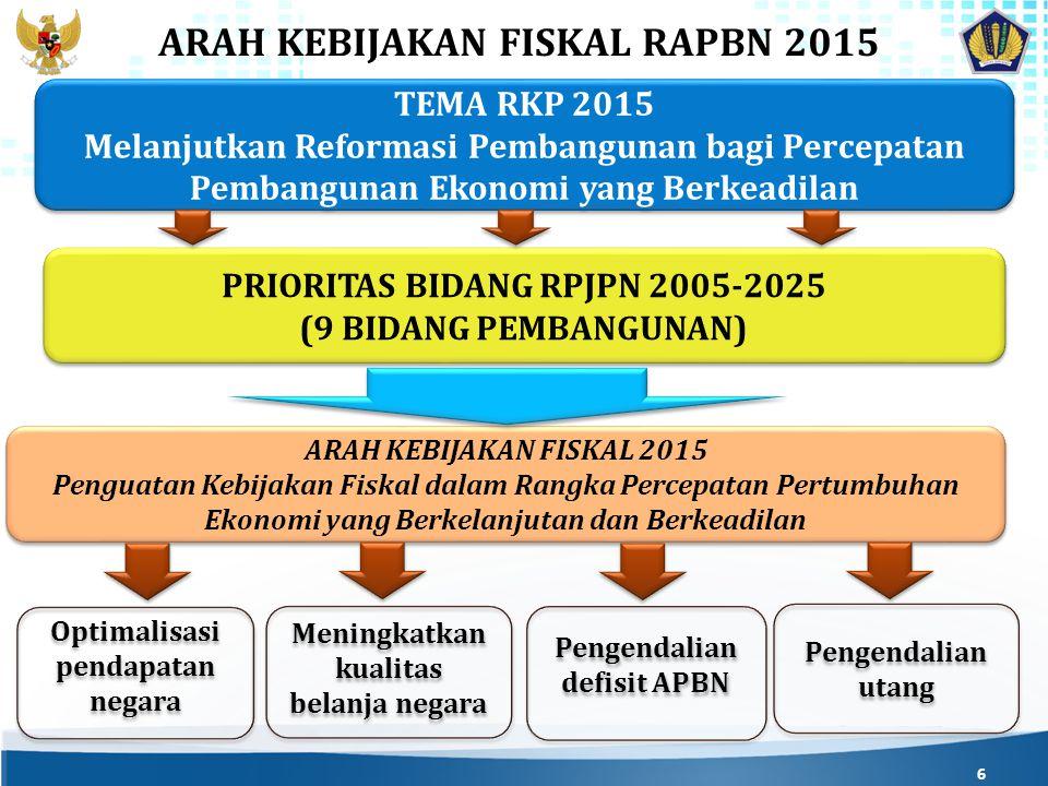 ARAH KEBIJAKAN FISKAL RAPBN 2015