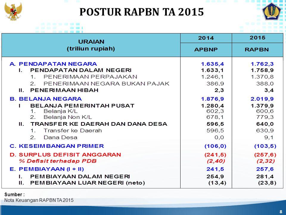 POSTUR RAPBN TA 2015 Sumber : Nota Keuangan RAPBN TA 2015
