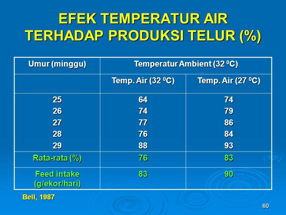 EFEK TEMPERATUR AIR TERHADAP PRODUKSI TELUR (%)
