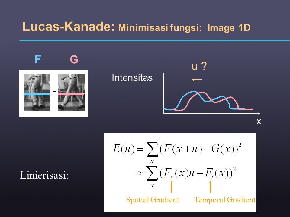 Lucas-Kanade: Minimisasi fungsi: Image 1D