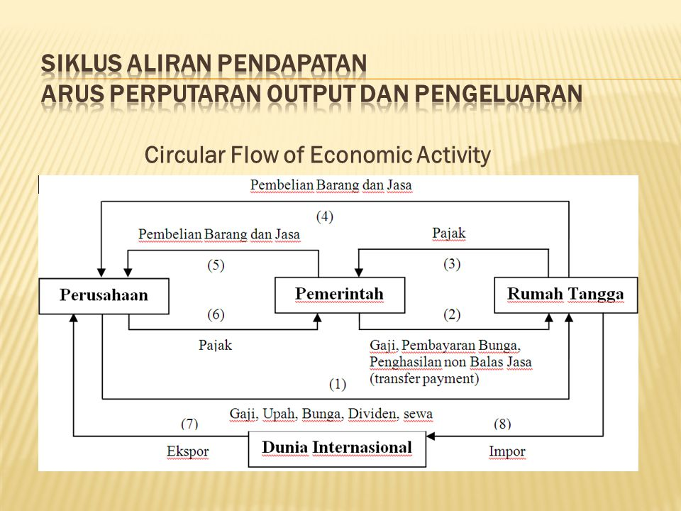 Siklus aliran pendapatan Arus perputaran output dan pengeluaran