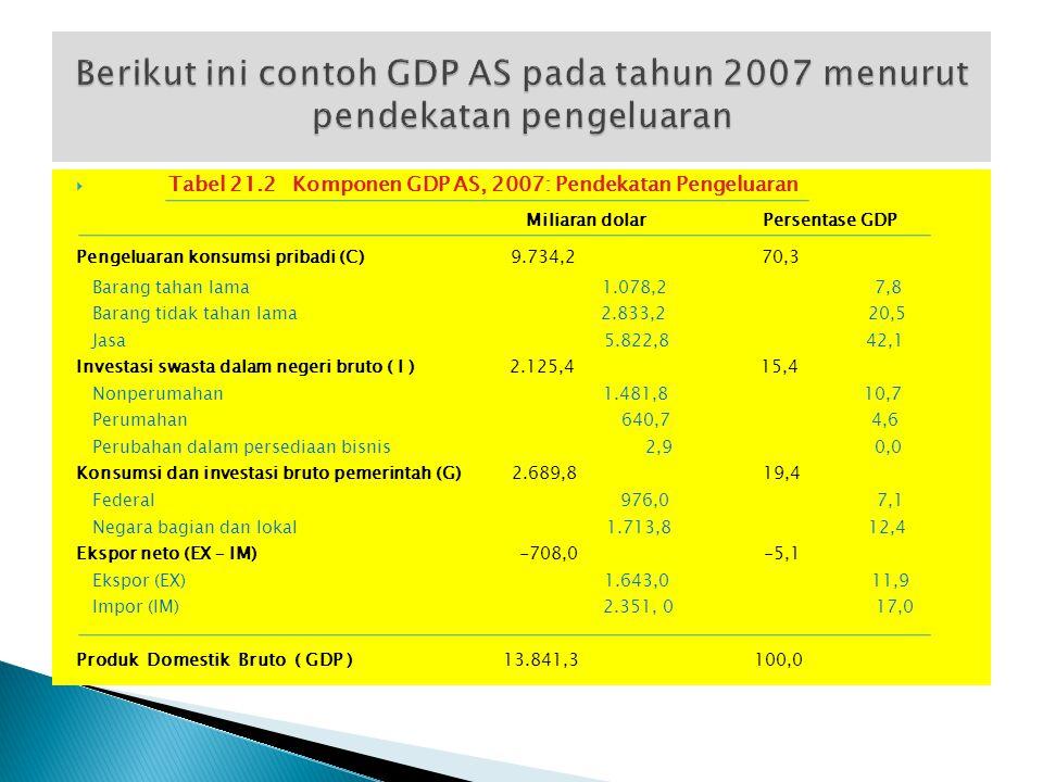 Berikut ini contoh GDP AS pada tahun 2007 menurut pendekatan pengeluaran