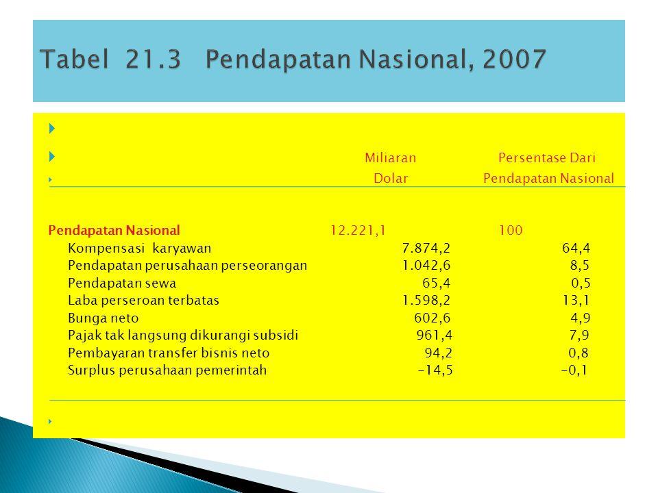 Tabel 21.3 Pendapatan Nasional, 2007