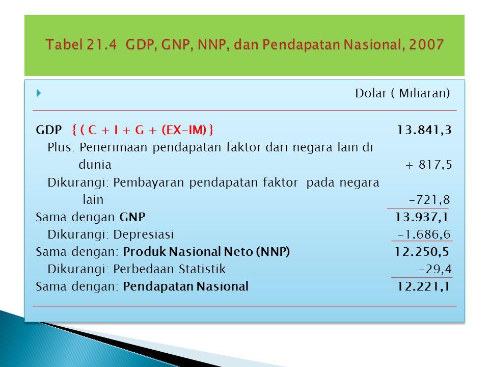 Tabel 21.4 GDP, GNP, NNP, dan Pendapatan Nasional, 2007
