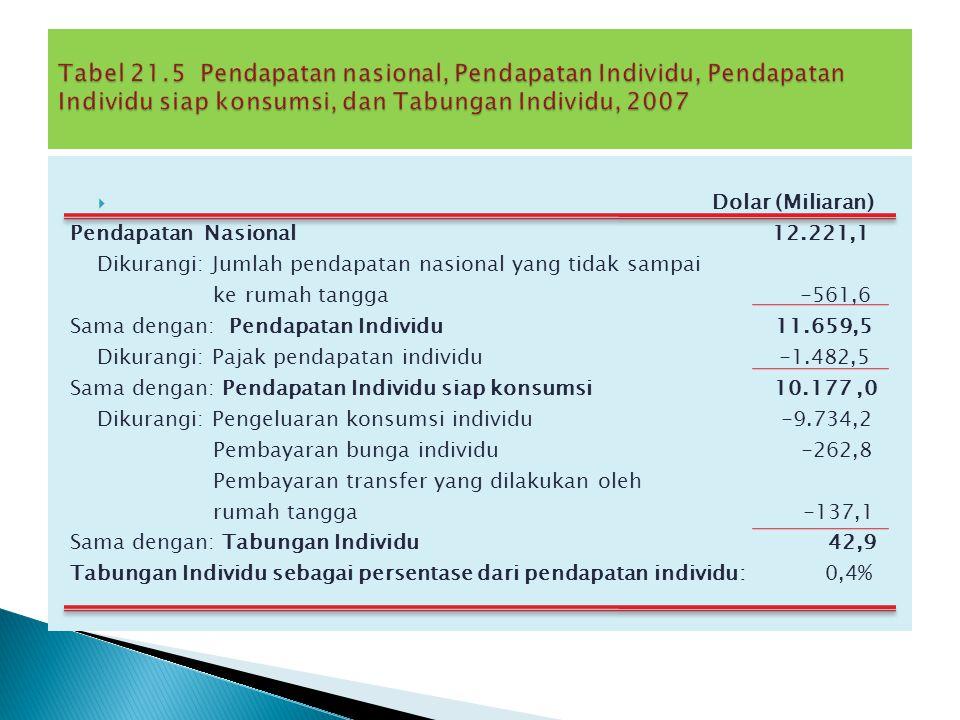 Tabel 21.5 Pendapatan nasional, Pendapatan Individu, Pendapatan Individu siap konsumsi, dan Tabungan Individu, 2007