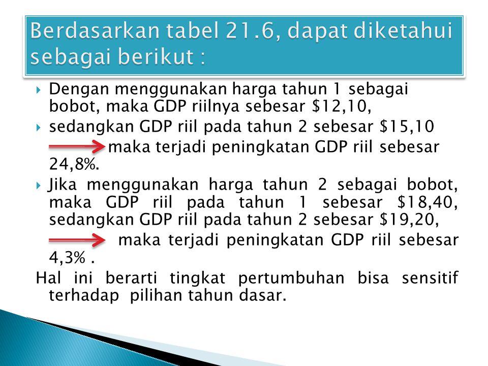 Berdasarkan tabel 21.6, dapat diketahui sebagai berikut :