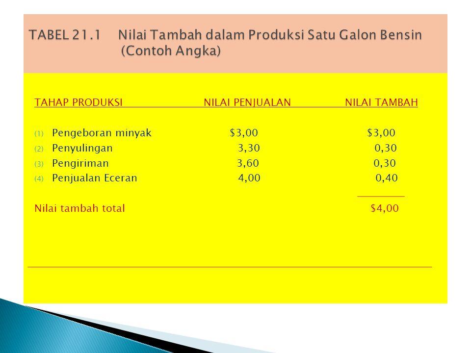 TABEL 21.1 Nilai Tambah dalam Produksi Satu Galon Bensin (Contoh Angka)