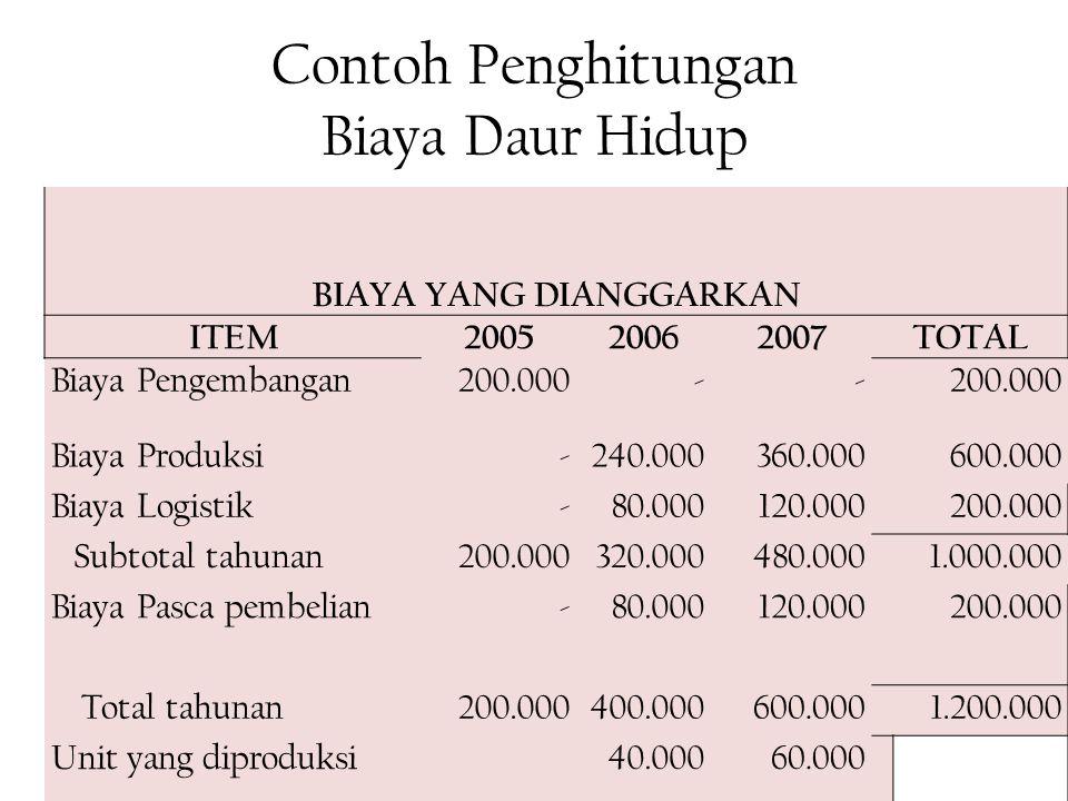 Contoh Penghitungan Biaya Daur Hidup
