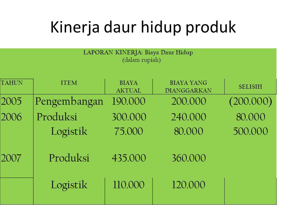 Kinerja daur hidup produk