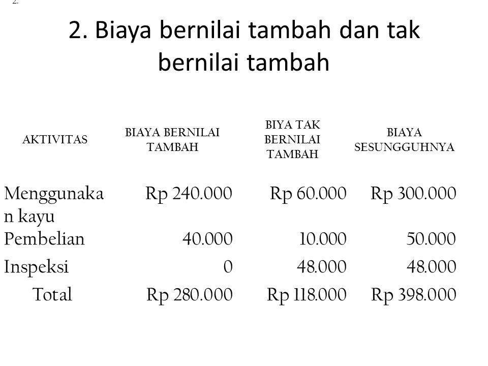 2. Biaya bernilai tambah dan tak bernilai tambah