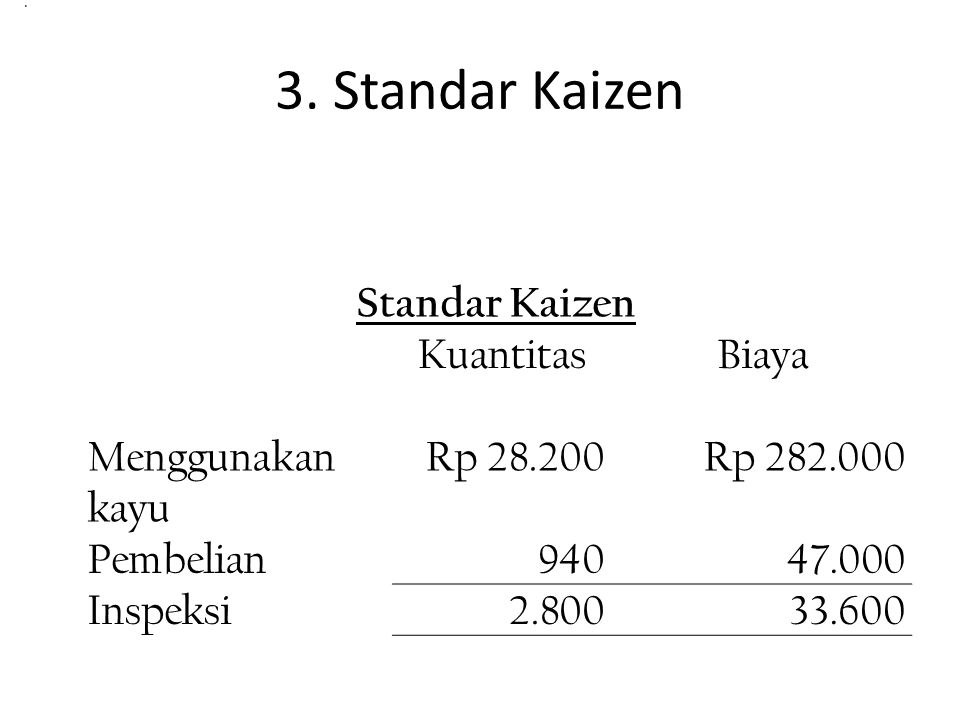 3. Standar Kaizen Standar Kaizen Kuantitas Biaya Menggunakan kayu