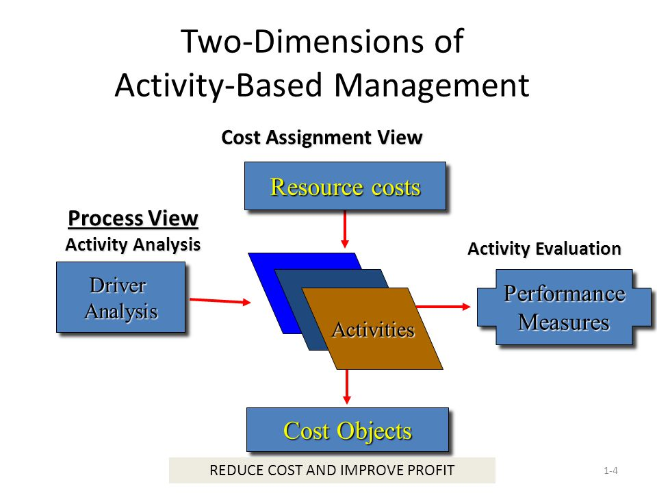 Two-Dimensions of Activity-Based Management