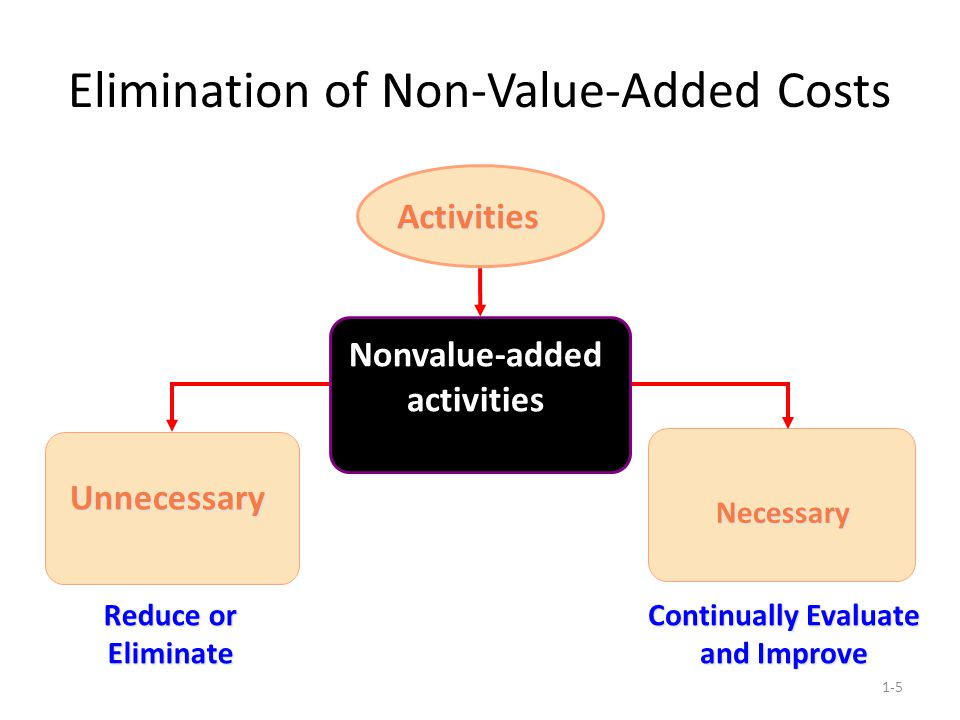 Elimination of Non-Value-Added Costs