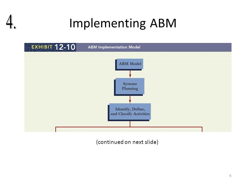 Implementing ABM 4. (continued on next slide)