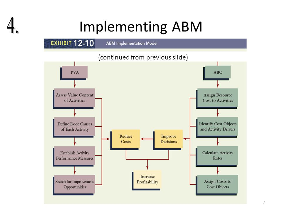 Implementing ABM 4. (continued from previous slide)