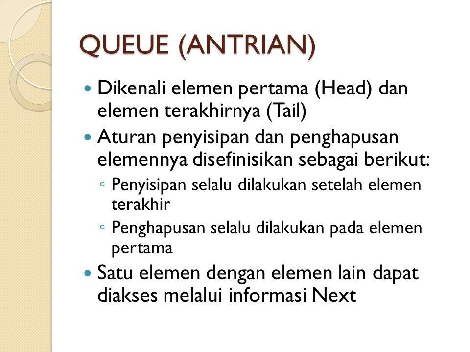 QUEUE (ANTRIAN) Dikenali elemen pertama (Head) dan elemen terakhirnya (Tail)