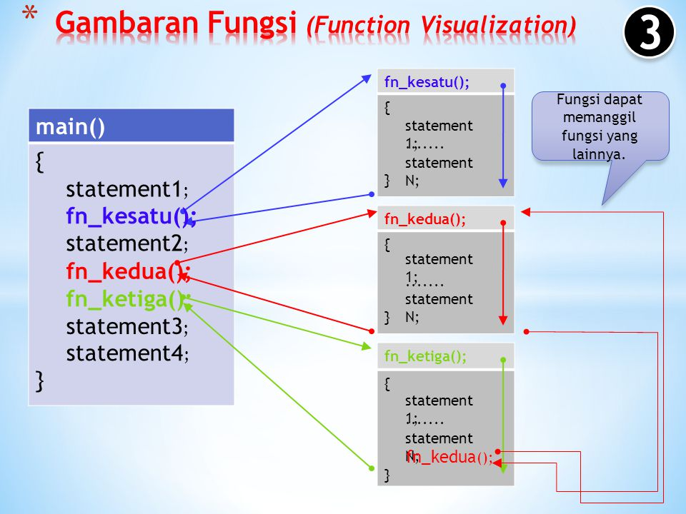 Gambaran Fungsi (Function Visualization)