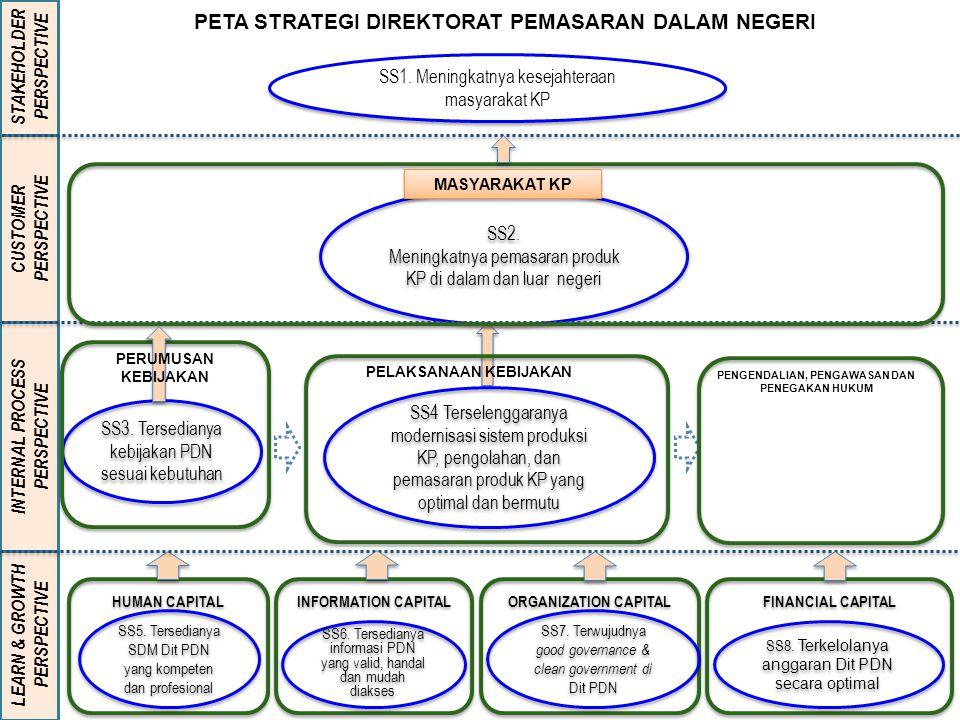 PETA STRATEGI DIREKTORAT PEMASARAN DALAM NEGERI