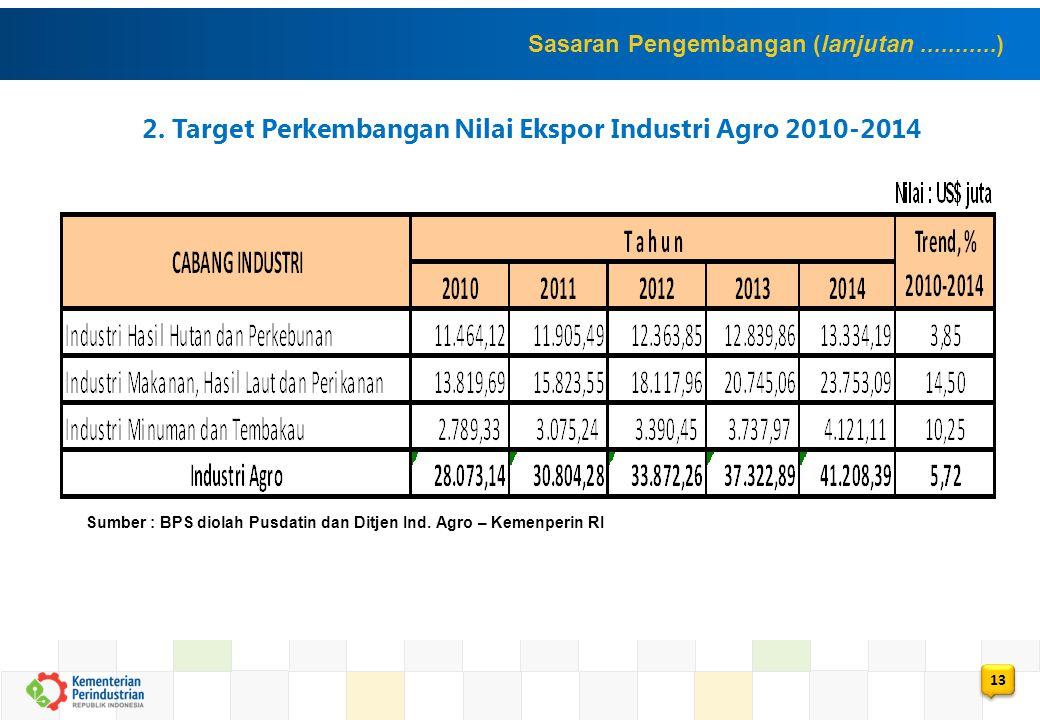 2. Target Perkembangan Nilai Ekspor Industri Agro 2010-2014
