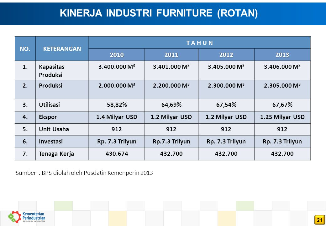 KINERJA INDUSTRI FURNITURE (ROTAN)