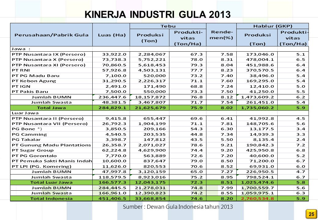 KINERJA INDUSTRI GULA 2013 Sumber : Dewan Gula Indonesia tahun 2013 25