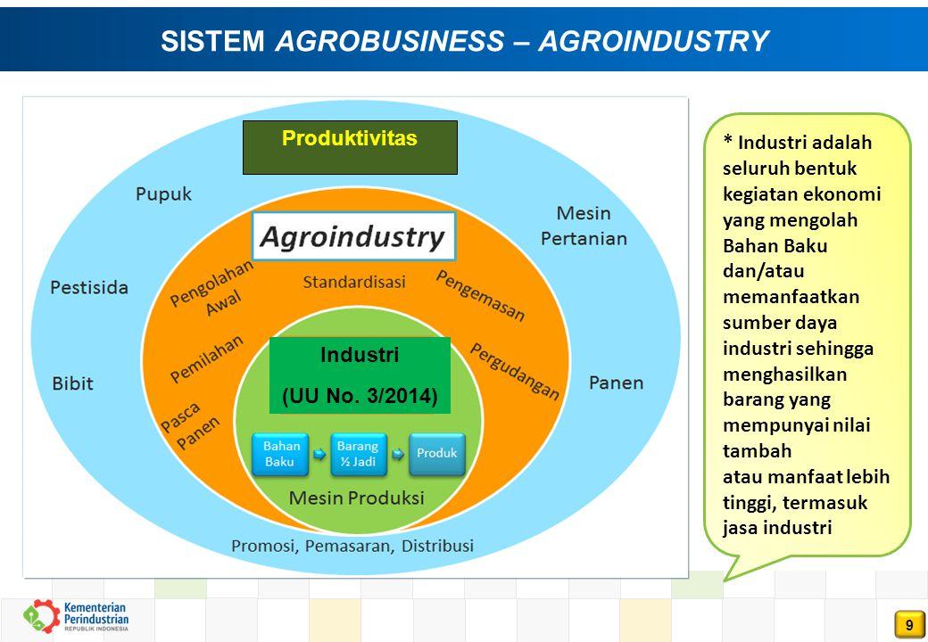 SISTEM AGROBUSINESS – AGROINDUSTRY