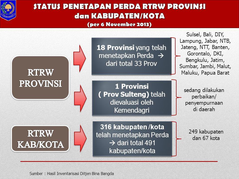 RTRW PROVINSI RTRW KAB/KOTA