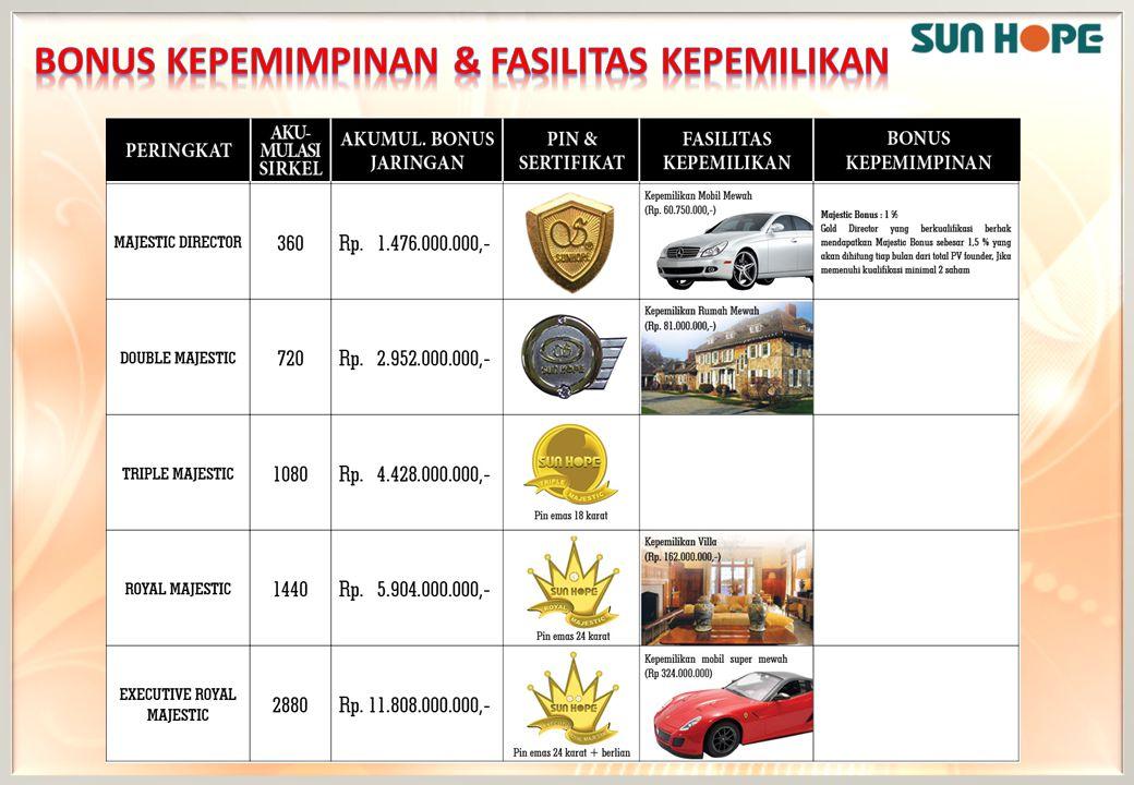 Bonus KEPEMIMPINAN & FASILITAS KEPEMILIKAN