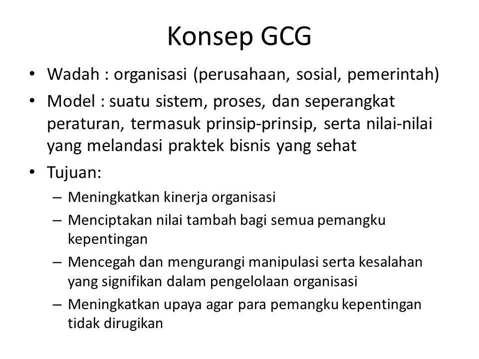Konsep GCG Wadah : organisasi (perusahaan, sosial, pemerintah)