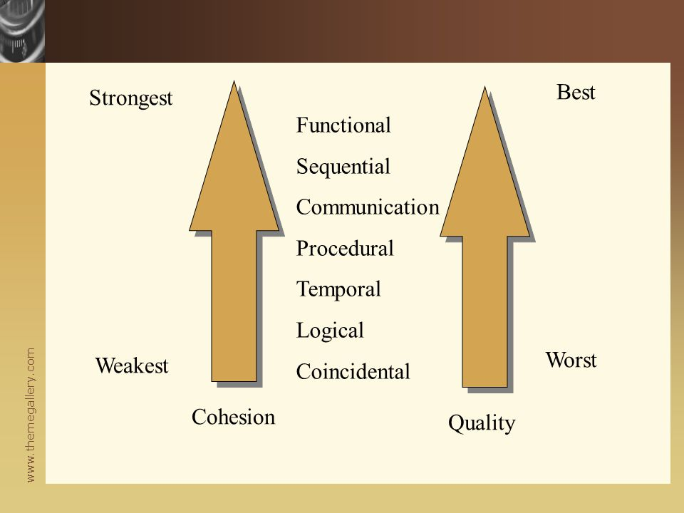 Best Strongest. Functional. Sequential. Communication. Procedural. Temporal. Logical. Coincidental.