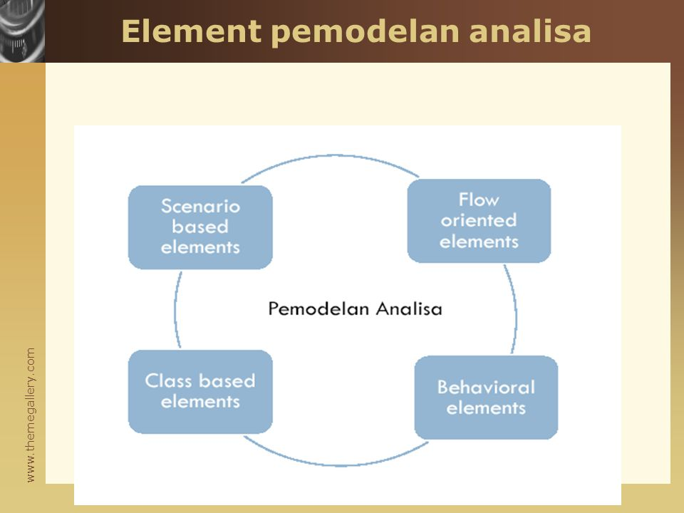 Element pemodelan analisa