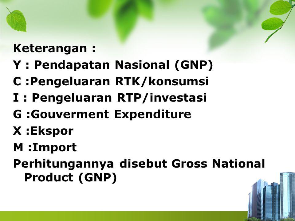 Keterangan : Y : Pendapatan Nasional (GNP) C :Pengeluaran RTK/konsumsi. I : Pengeluaran RTP/investasi.