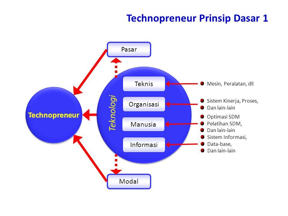 Technopreneur Prinsip Dasar 1
