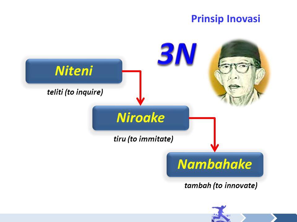 3N Niteni Niroake Nambahake Prinsip Inovasi teliti (to inquire)