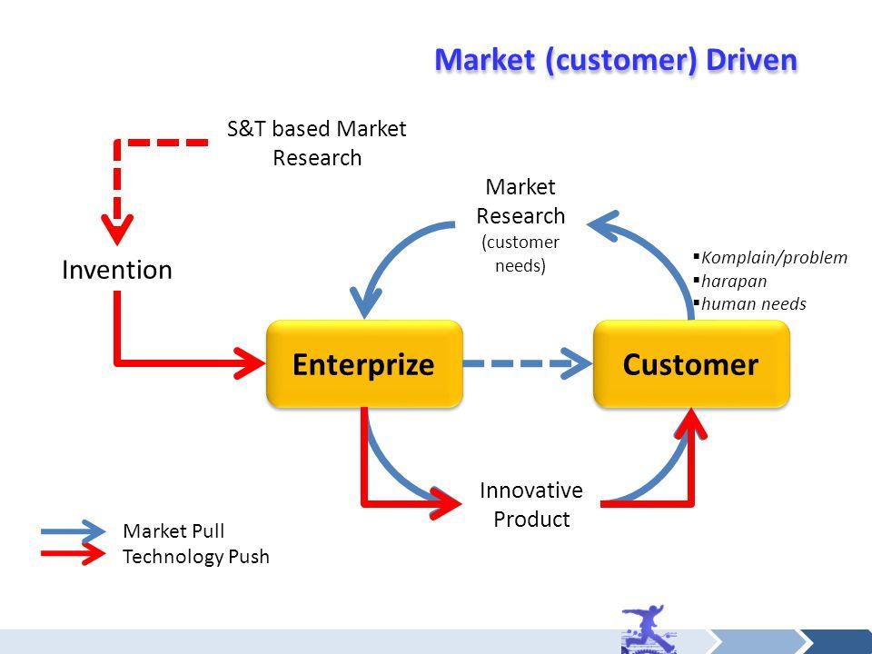 Market (customer) Driven